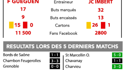 HR : GF38 B – FC Salaise : l'infographie