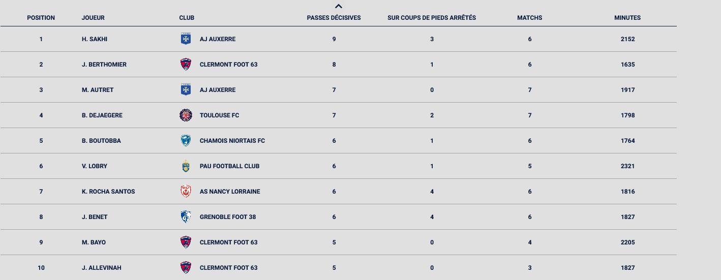 Jessy Benet entre dans le Top 10 des meilleurs passeurs de Ligue 2